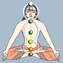 Diagramma dei chakra
