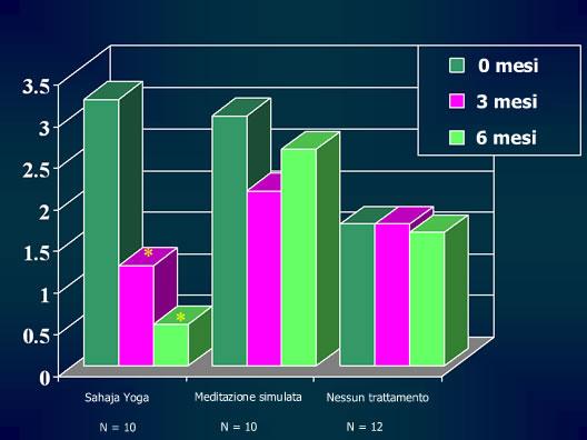 Grafico riduzione epilessia