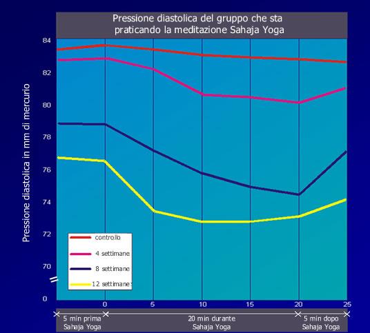 Riduzione pressione sanguigna
