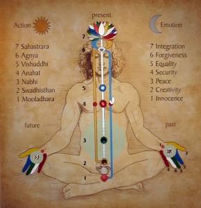 Caratteristiche dell'Agnya chakra