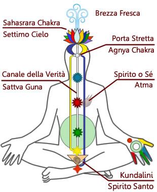 Diagramma Chakra riferimenti allo Spirito Santo/Kundalini