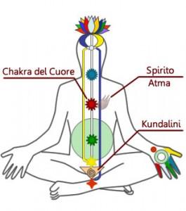 Diagramma dei Chakra - Spirito
